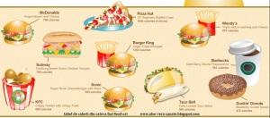 Esti ceea ce mananci Cate calorii are un hamburger  meniu fast food